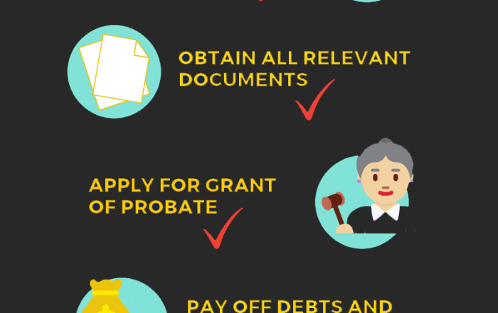 Deceased Estate Administrion and The Role of Executors Duties-CHECKLIST-1